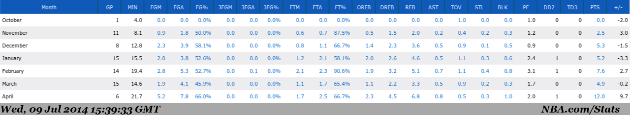 from http://stats.nba.com/playerStats.html?PlayerID=203092