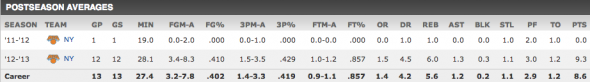 shump post season avg