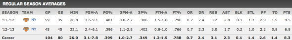 shump reg season avg