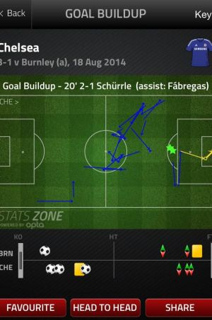 Andre Schurrle scored the goal of the weekend for Chelsea, in a move that saw 25 passes. Cesc Fabergas' sublime half-volley that set him up was the pinnacle of Chelsea's game.