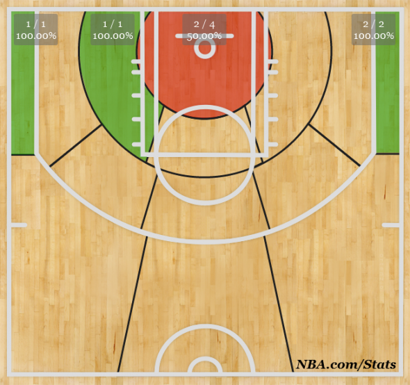 Tony Allen SHot CHart Against San Antonio 10/30/2013
