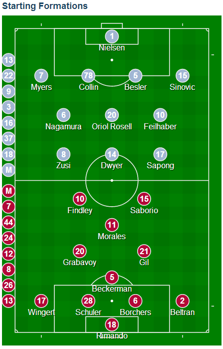 MLS Cup 2013 formations.