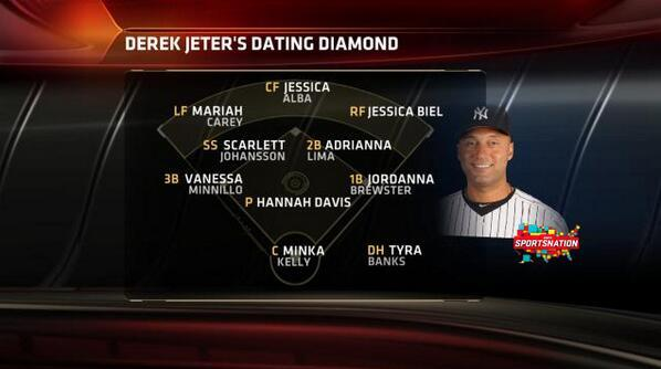 jeter dating lineup You have to tip your cap to derek jeter, who has perhaps the greatest dating dating history, broken down by baseball positions vaunted lineup.