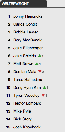 Credit: UFC/rankings