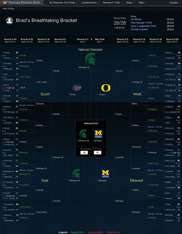 2014 Ncaa Tournament 1 Perfect Bracket Remains Not In