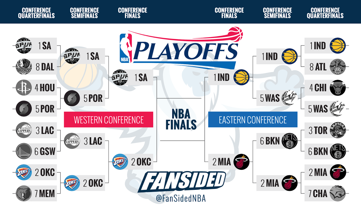 NBA Playoffs 2014, Thunder at Spurs, live stream: Watch ...