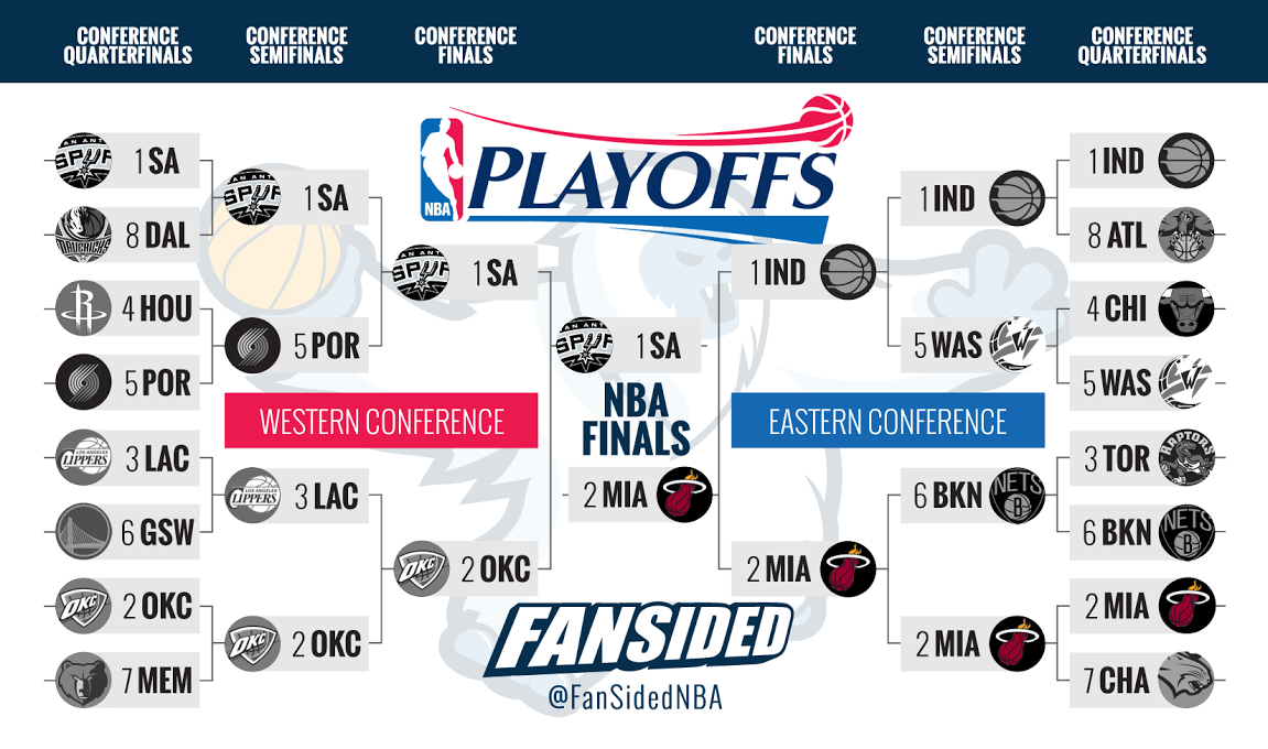 NBA Playoffs bracket 2014: NBA Finals set