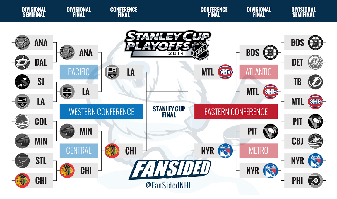 you can check out the updated Stanley Cup Playoffs bracket below