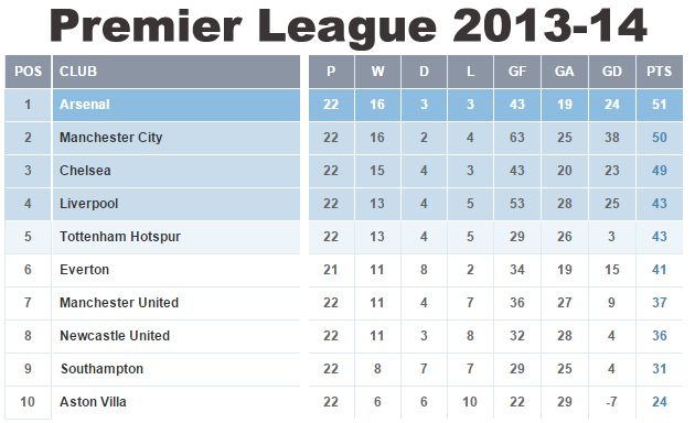 Number Names Worksheets table of 13 and 14 : EPL: Title race analysis, is it over already?