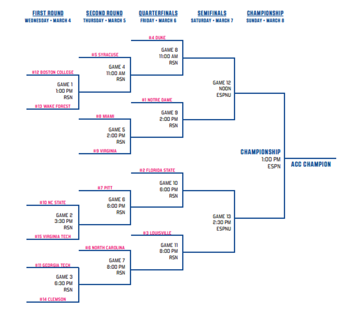 ... bracket to follow along with all the action that is unfolding, you can