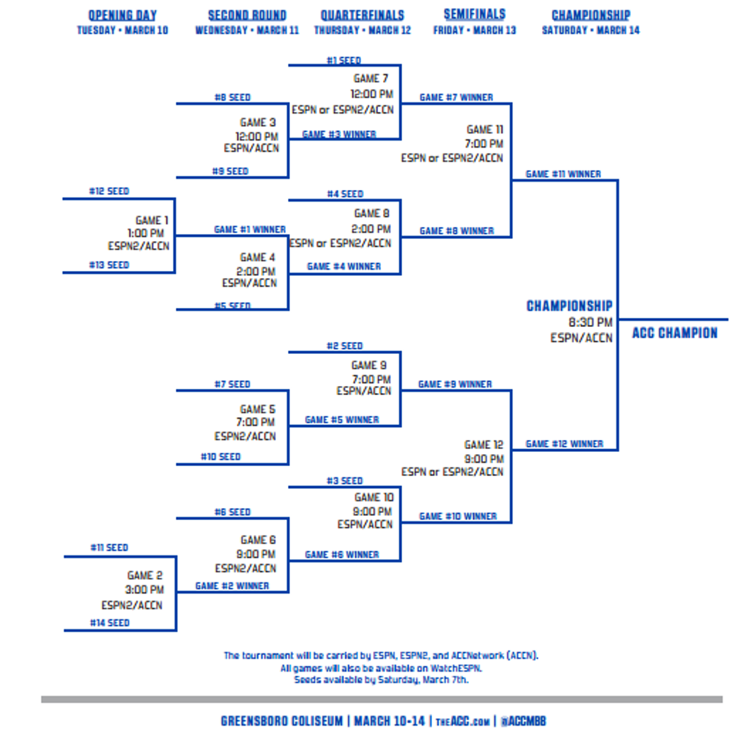 For a printable version of the bracket so you can follow along with ...
