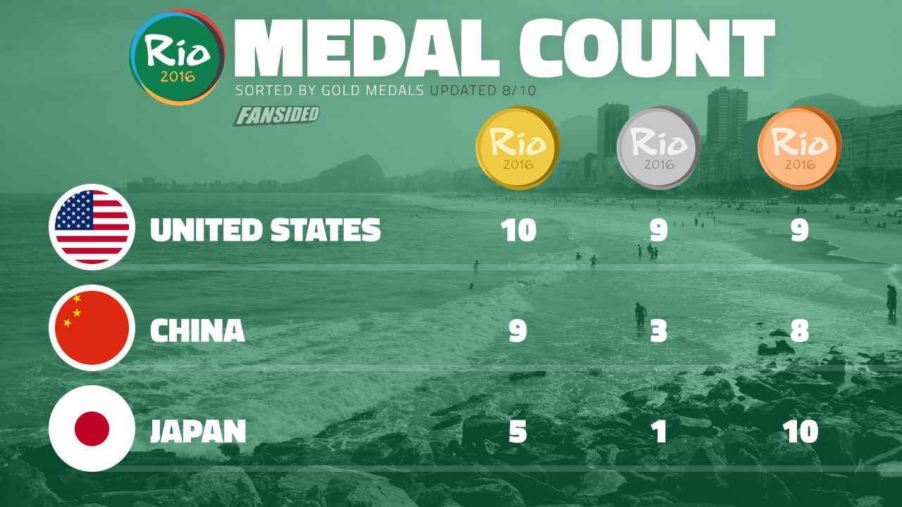 Rio Olympics medal count 2016: Great Britain gold, US ...
