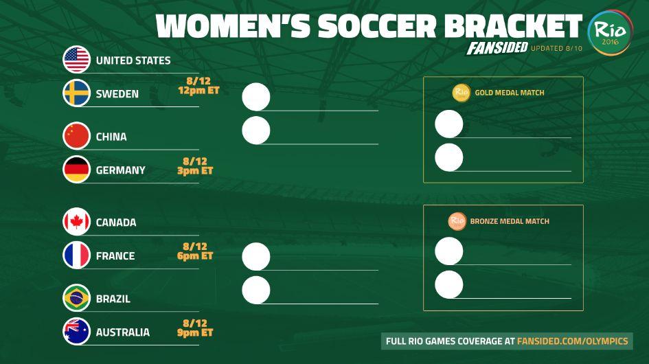 rio 2016  olympics women u0026 39 s soccer bracket