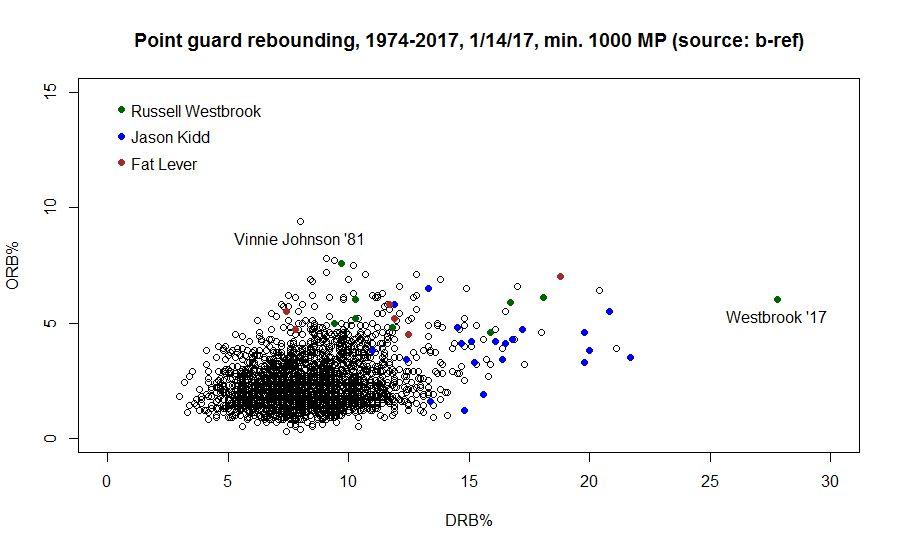 MVP 2016-2017 PG-rebound-rate