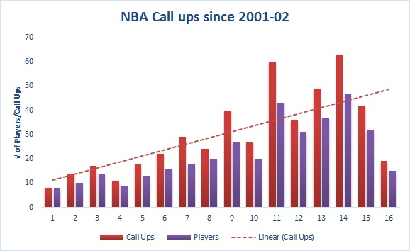Created by @Chris_Reichert with data from nbadleague.com