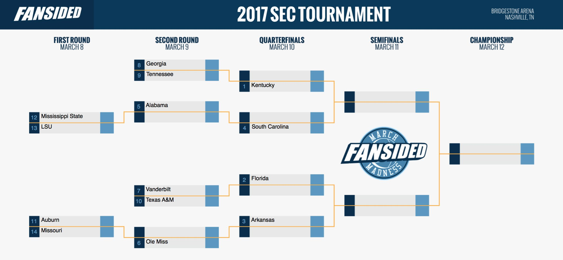 SEC Tournament 2017 Printable Bracket