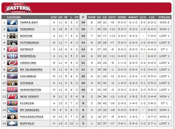 Eastern Conference Standings 10-27-13