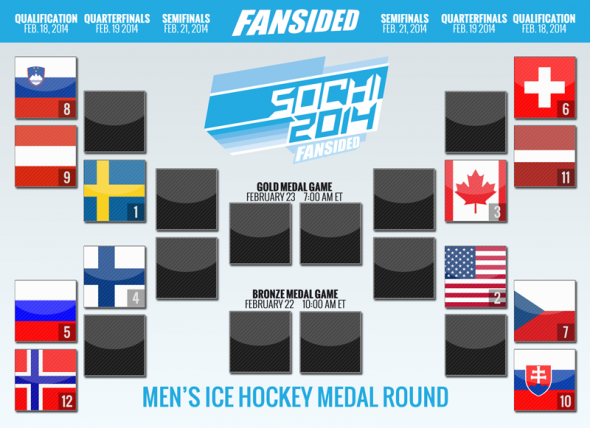Official FanSided Olympic Men's Hockey Bracket