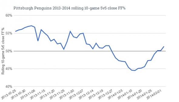 Penguins FF Close 2-5-14