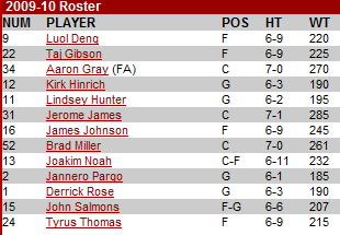 Chicago Bulls roster