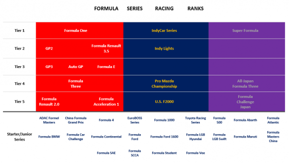 Formula Series Racing Ranks
