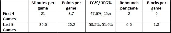 bargnani game comparison
