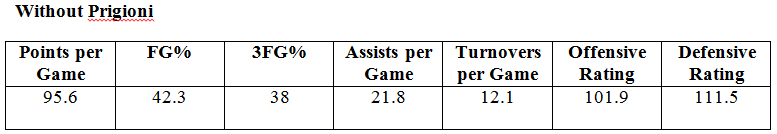 knicks numbers with prigioni injured