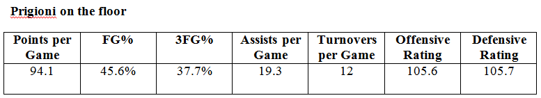 knicks numbers with prigioni on floor
