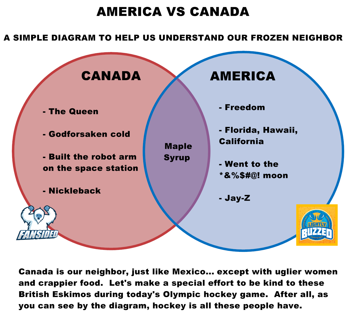 Winter Olympics 2014  Usa Vs  Canada  A Simple Diagram