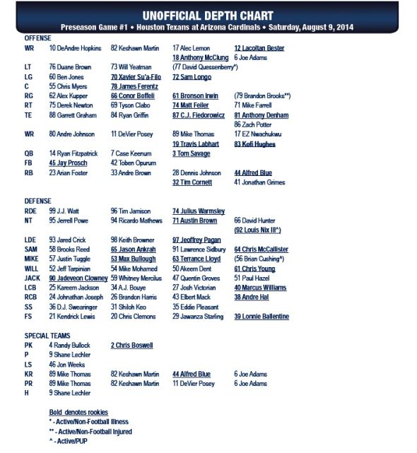 Houston Texans Depth Chart