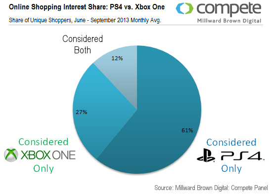 ps4 xbox one online shopping interest chart
