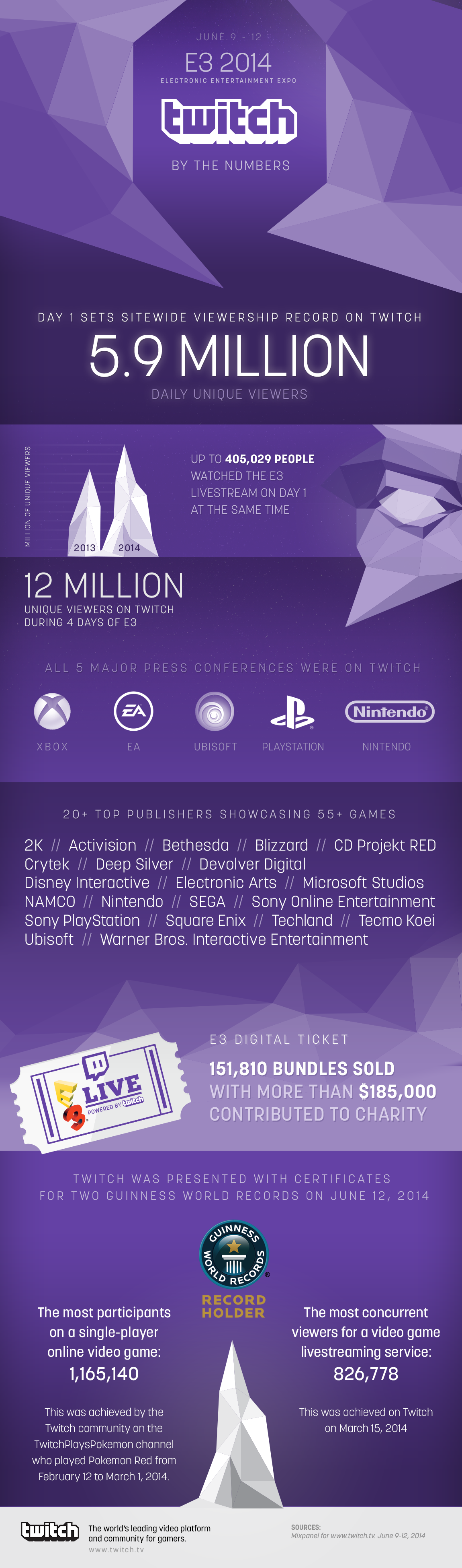 Twitch_E32014_infographic FINAL