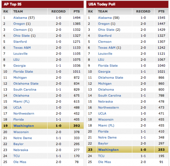 AP Top 25: USA 8th