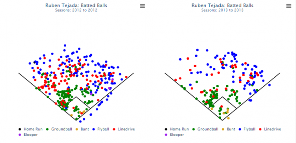 Ruben Tejada's batted ball spray charts, comparing his 2012 and 2013 seasons. On Fangraphs, each point can be highlighted to show the play result.