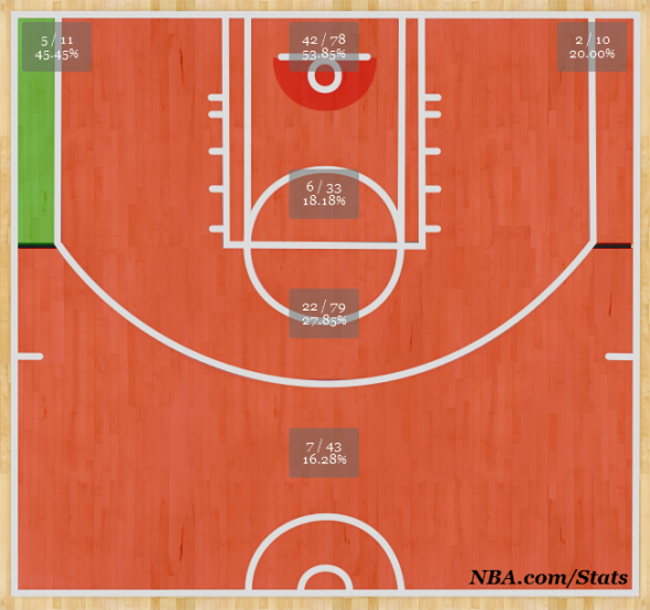 Draymond Green shot chart 2012-13