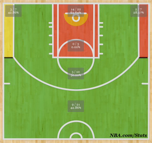 Draymond Green shot chart 2013-14