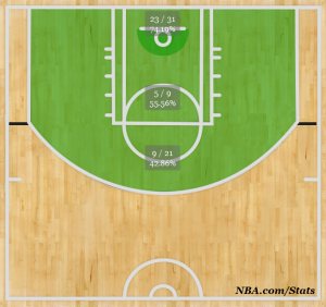 Jeremy Evans' shotchart as of 12/10/13