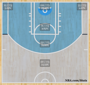 Gordon Hayward's shot selection 2012-'13