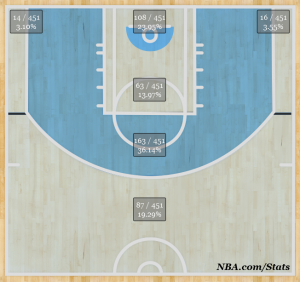 Gordon Hayward's shot location 2013 through 31 games