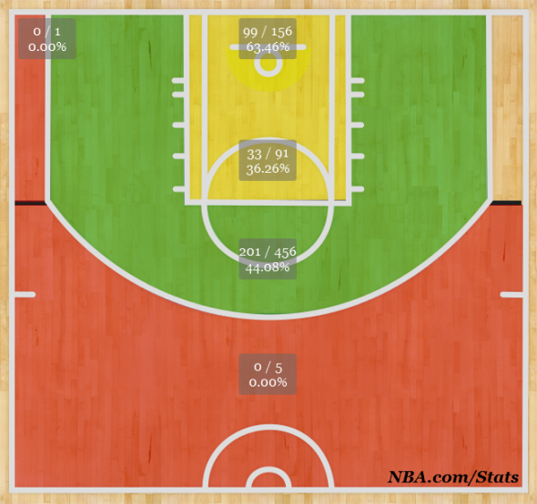 As you can see from all the green in this shot chart LMA is amazing from mid-range.