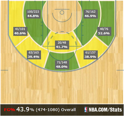 Oklahoma City Thunder Shot Chart