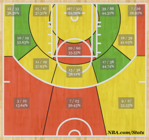Evan Turner's 2013-14 Shot Chart. Credit: NBA.com/stats