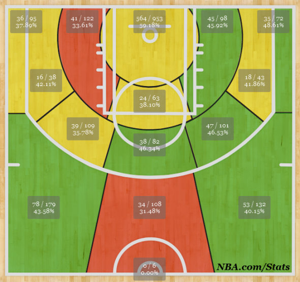 Shot Chart since January 30, 2014