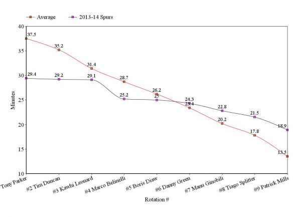 CLICK ON IMAGE TO ENLARGE. The 2013-14 San Antonio Spurs Rotation vs. Rotation of Average Champion. Created By: Mika Honkasalo