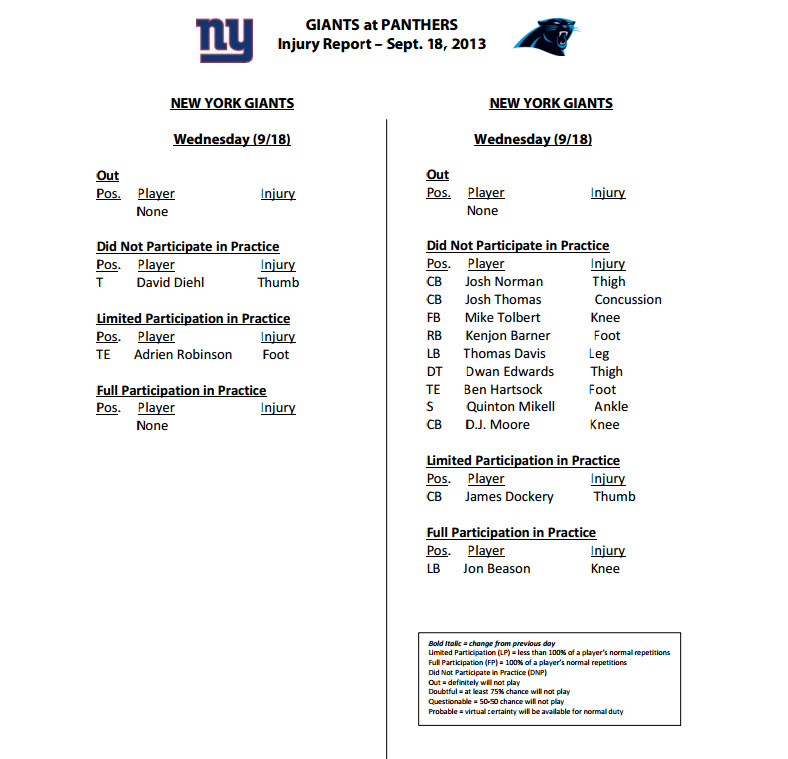 Giants Carolina Injury Report Wed