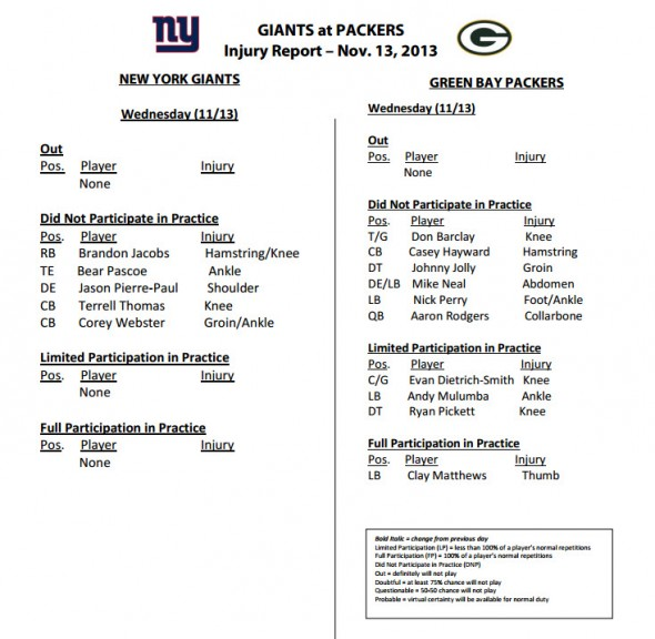Giants & Packers Wednesday Injury Report