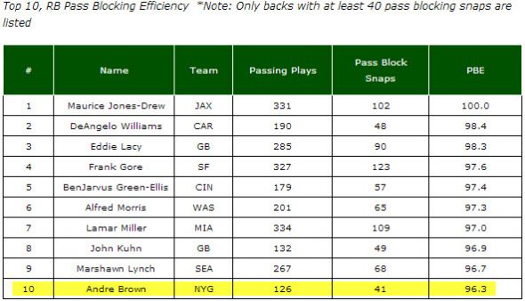 Andre Brown ranked in the top 10 for pass blocking efficiency among running backs last season by Pro Football Focus.