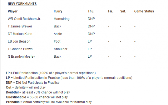 New York Giants official injury report from their Thursday practice.