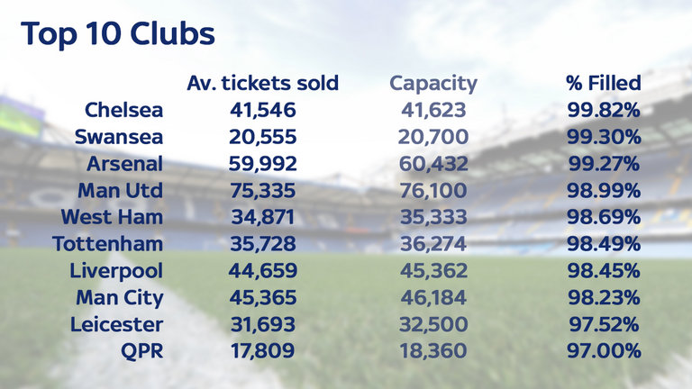 Chelsea fc operate closest to stadium capacity supports for Epl league table 98 99