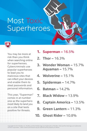 Infographic_Most_Toxic_Superheroes_2014_small